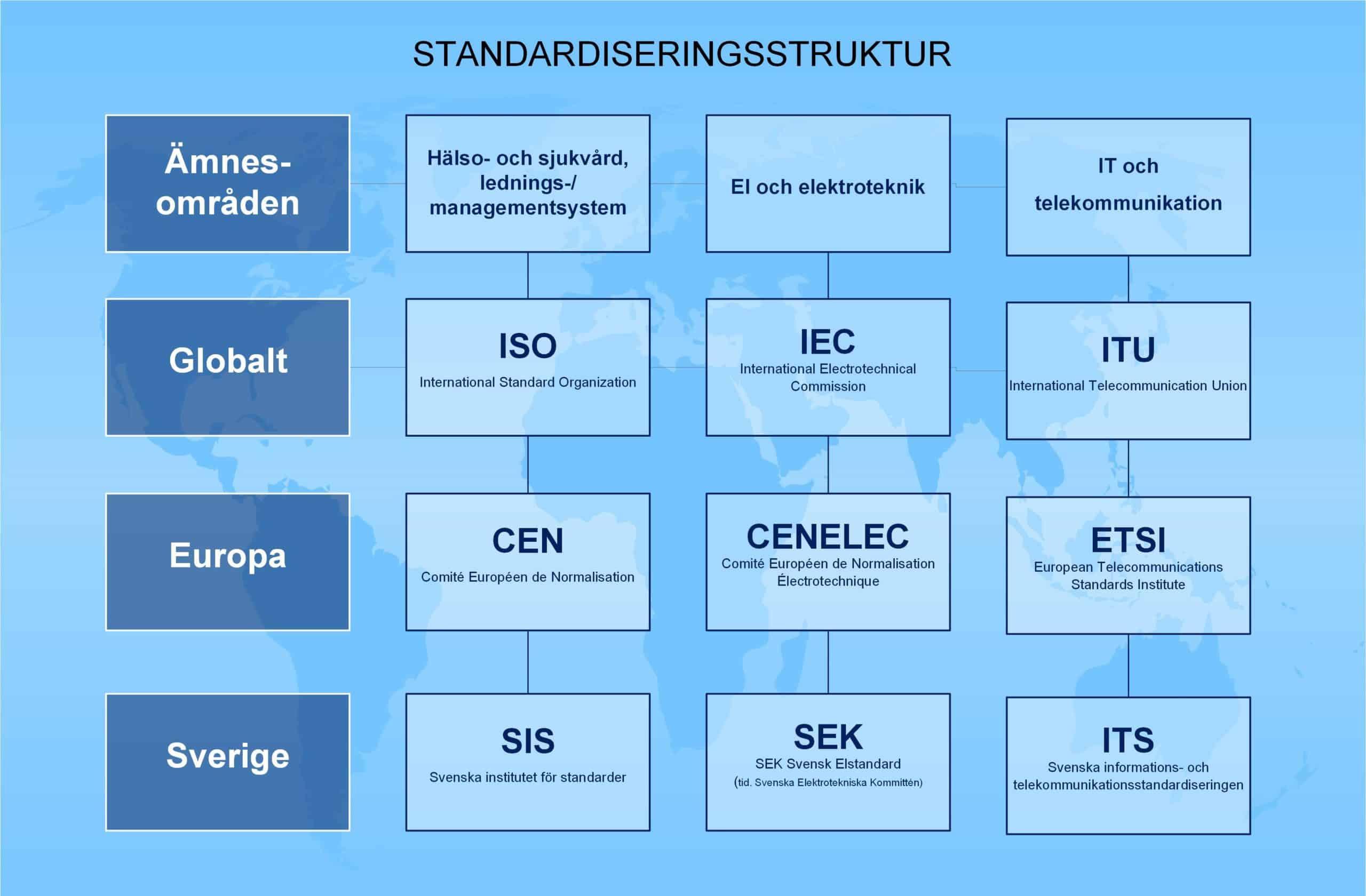 SäkerhetsBranschen i standardiseringsarbetet